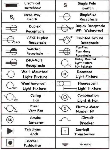 Electrical basics blueprint symbols