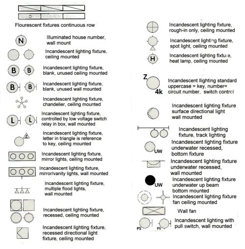 Electrical fixtures 2 blueprint symbols