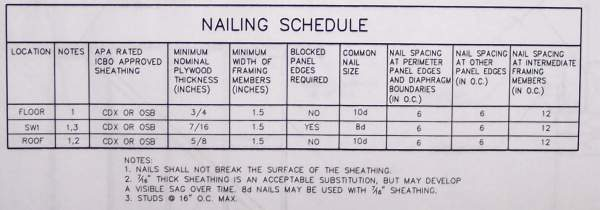 Blueprint example schedule nailing