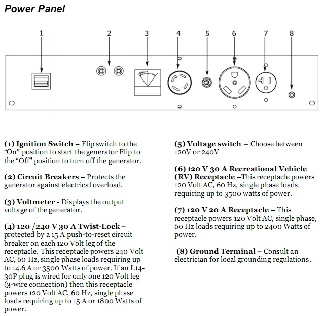 Electrical Generator Output Panel