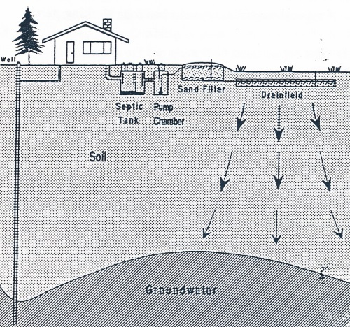 Sand Filter Septic Diagram