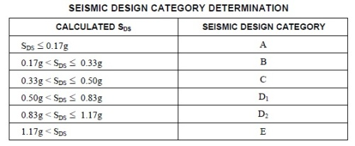 Seismic categories