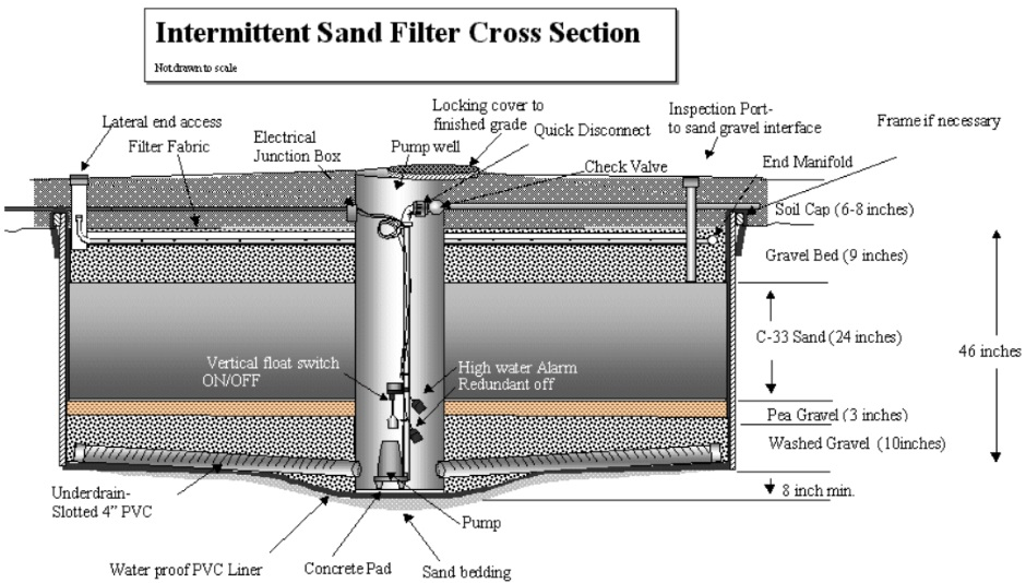 Sand Filter Cross Section