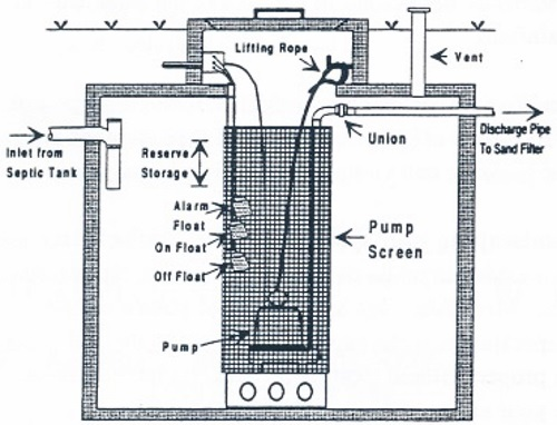 Septic System Pump Tank Diagram