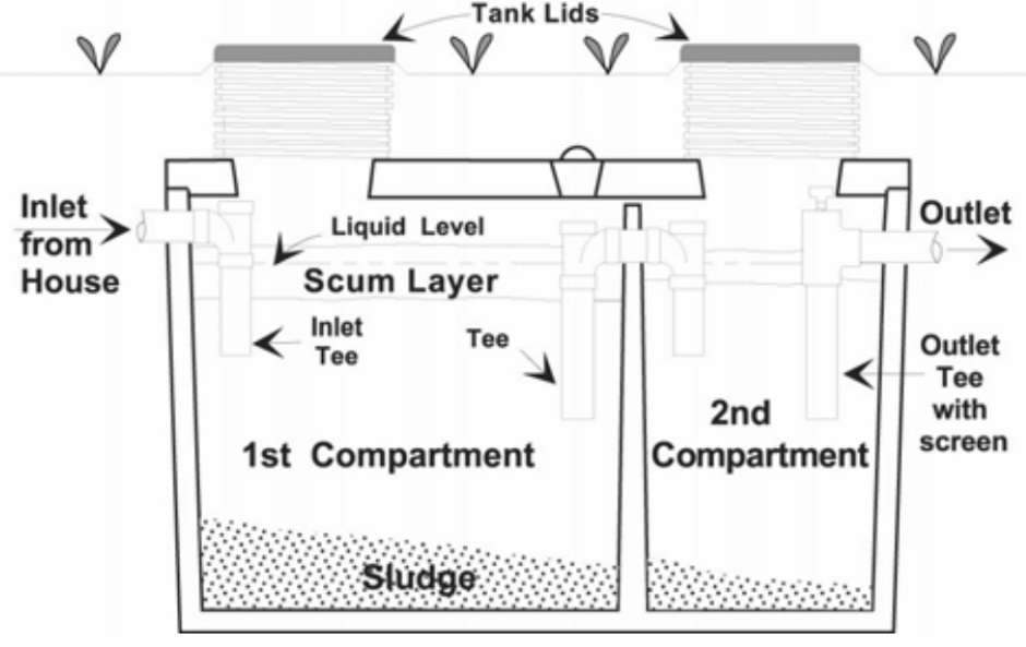 Septic Tank Dual Compartment Diagram