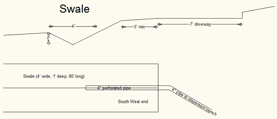 Swale implementation