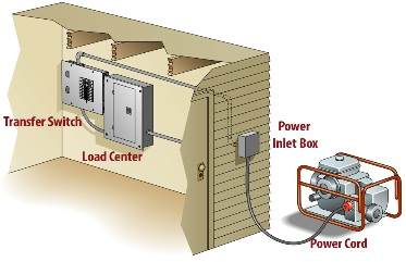 outside electric meter diagram electrical backup power wiring electric meter diagram